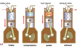 Diesel Engines | The Function Of Car Engine And Cooling System. throughout Diagram Of A Diesel Engine