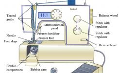 Different Parts Of A Sewing Machine And Their Function – Textile within Diagram Of Sewing Machine Parts