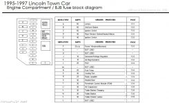 Drock96Marquis' Panther Platform Fuse Charts Page pertaining to 1998 Lincoln Town Car Engine Diagram