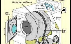 Dryer Makes Squeaking Noises – How To Fix | Removeandreplace within Kenmore Elite Dryer Parts Diagram