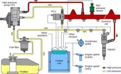 E-Zoil | Diesel Fuel System Basics within Diesel Engine Fuel System Diagram