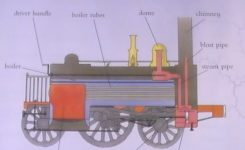 Education Tips: Drawing Diagrams | Iman's Home-School inside Steam Engine Diagram For Kids