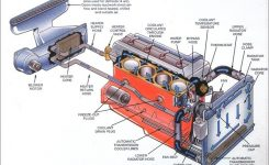 Engine Cooling System Diagram throughout Diagram Of Cooling System For Engine