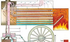 Engine with regard to Diagram Of A Steam Engine