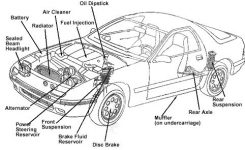 Every Car Owner Needs To Keep The Primary Knowledge Regarding Car intended for Car Exterior Body Parts Diagram