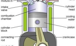 Facts About Internal Combustion Engines For Kids pertaining to Diagram Of Internal Combustion Engine