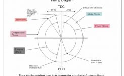 Four Strok Timing Diagram with Valve Timing Diagram For Petrol Engine