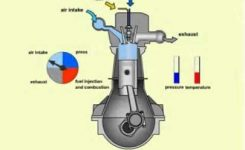 Four Stroke Diesel Engine.wmv – Youtube inside Diagram Of Four Stroke Diesel Engine