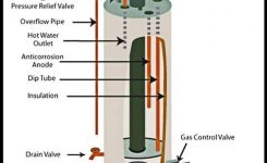 Gas Water Heater – Internal Parts Diagram | Diy – Tips Tricks for Gas Water Heater Parts Diagram