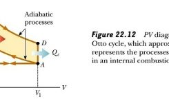 Gasoline Engine , Otto Cycle , Diesel Engines | Thermal Physics intended for Pv Diagram For Petrol Engine