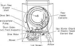 General Electric Dryer Repairs | Ge Dryer Repair Manual for Ge Profile Dryer Parts Diagram