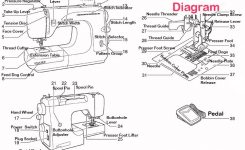 Getting To Know Your Sewing Machine: Parts And Functions. for Diagram Of Sewing Machine Parts