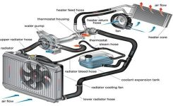 Heating & Cooling | Pro Street Automotivepro Street Automotive intended for Diagram Of Cooling System For Engine