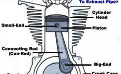 How A 4 Stroke Engine Works – 2T Engine Explained – 4 Stroke Vs 2 pertaining to Diagram Of 2 Stroke Engine