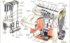 How A Car Engine Works – Carnewscafe intended for Diagram Of How An Engine Works
