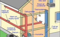 How A Central Air Conditioner Works in Central Air Conditioner Parts Diagram