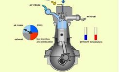 How A Diesel Engine Works – Youtube in Diagram Of How An Engine Works