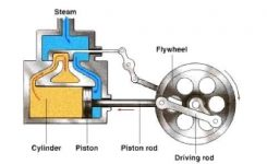 How A Steam Engine Works – Youtube for Diagram Of A Steam Engine