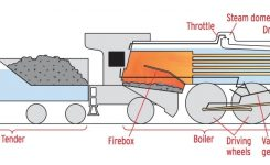 How A Steam Locomotive Works | Trains Magazine within Diagram Of A Steam Engine