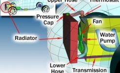 How Car Cooling Systems Work | Howstuffworks inside Car Engine Cooling System Diagram