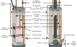 How Does A Hot Water Heater Work? | Water Heater Hub inside Hot Water Heater Parts Diagram