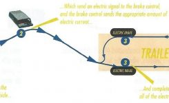 How Electric Brakes Work with Electric Trailer Brake Parts Diagram