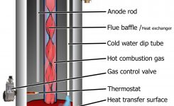 How Electric Water Heater Works with regard to Electric Hot Water Heater Parts Diagram