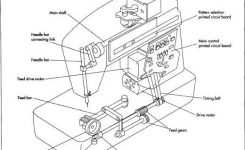 How Sewing Machine Is Made – Manufacture, Making, History, Used pertaining to Singer Sewing Machine Parts Diagram