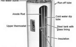 How To Drain Hot Water Heater – Creditrestore inside Electric Water Heater Parts Diagram