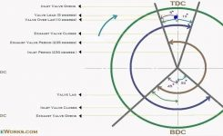 How To Draw Valve Timing Diagram – Youtube pertaining to Diesel Engine Valve Timing Diagram