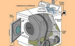 How To Fix A Clothes Dryer That Is Not Heating Or Drying Your pertaining to Whirlpool Dryer Diagram Of Parts