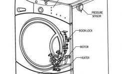 How To Fix A Washing Machine That Is Not Spinning Or Draining for Amana Washing Machine Parts Diagram