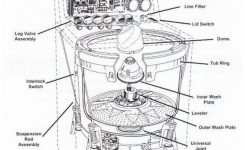 How To Fix A Washing Machine That Is Not Spinning Or Draining regarding Ge Profile Washer Parts Diagram