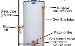 How To Troubleshoot Gas Water Heater: inside Electric Water Heater Parts Diagram