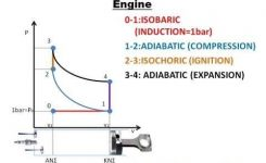 Idealized 4-Stroke Diagram – Youtube with regard to Pv Diagram For Petrol Engine