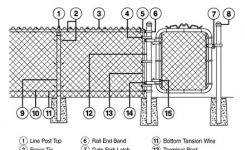 Install A Chain-Link Fence inside Chain Link Fence Parts Diagram