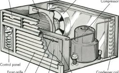 Introduction To How To Repair Room Air Conditioners | Howstuffworks inside Central Air Conditioner Parts Diagram