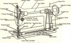 Juki, Elna, Pfaff And Bernina Is Developing Lockstitch Sewing M/c throughout Elna Sewing Machine Parts Diagram