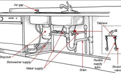 Kitchen Sink Drain Parts Diagram Sink Drain Plumbing Hometips inside Kitchen Sink Drain Parts Diagram