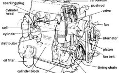 Labeled Diagram Of Car Engine Terminology – Members Gallery for Diagram Of An Engine Block