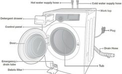 Lg Front Load Washer Parts Diagram Rummy On Maytag Steam Dryer intended for Samsung Front Load Washer Parts Diagram