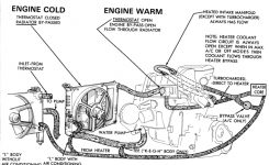 Looking For Engine Cooling System Diagrams – Turbo Dodge Forums in 2006 Pt Cruiser Engine Diagram