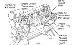 Loud Exhaust Noise From Your Jeep? Replacing An Exhaust Manifold in 1995 Jeep Cherokee Engine Diagram