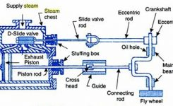 Ludwig – Steam Engine And Boiler pertaining to Diagram Of A Steam Engine