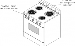 Oven, Stove, Range And Cooktop Parts And Controls – Chapter 3 intended for Frigidaire Electric Range Parts Diagram