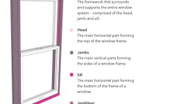 Parts Of A Window – Window Anatomy – Glossary | Pella regarding Single Hung Window Parts Diagram