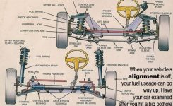 Parts Of Car Steering System. … | Gokart | Pinterest | Cars, Car within Diagram Of Car Wheel Parts