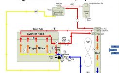 Pirate4X4 – The Largest Off Roading And 4X4 Website In The World. in Diagram Of Cooling System For Engine