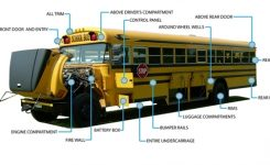 Pro Fleet Care – Mobile Rust Control And Rust Proofing Franchise inside School Bus Engine Compartment Diagram