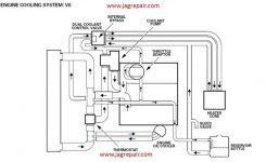S-Type 3.0V6 Cooling System Diagrams pertaining to Jaguar S Type Engine Diagram